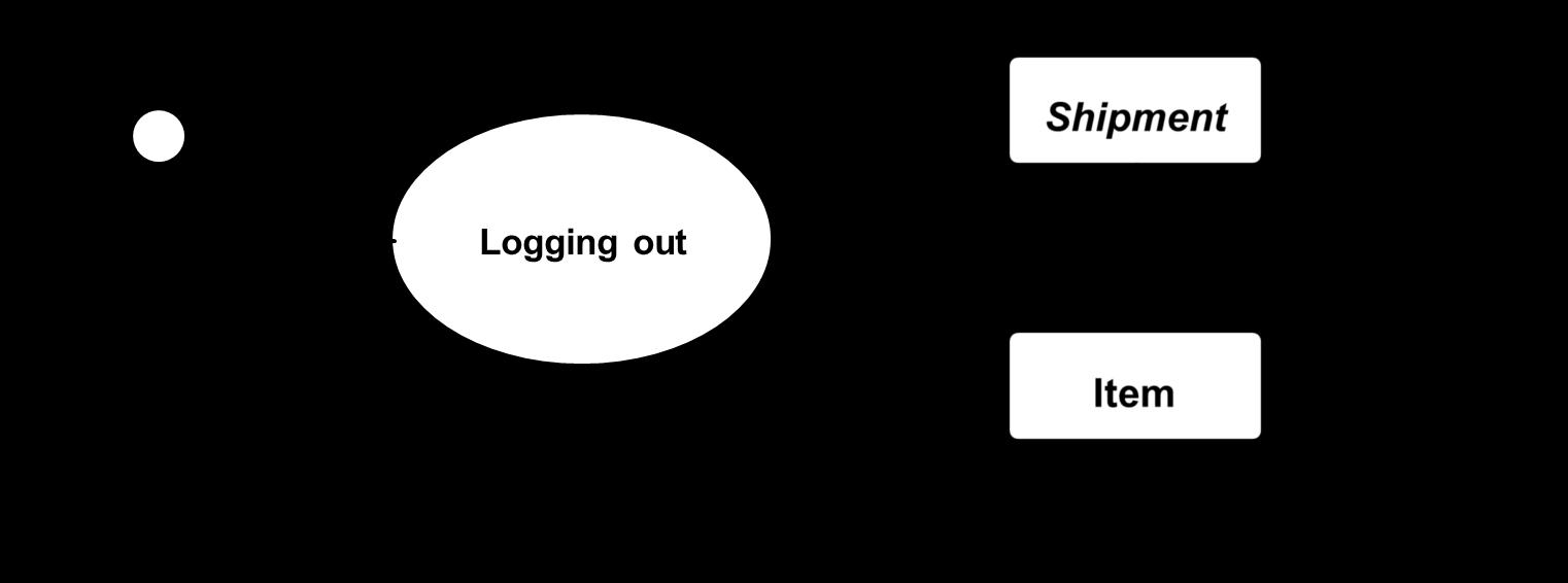 <<Examples of simple UML diagrams>>