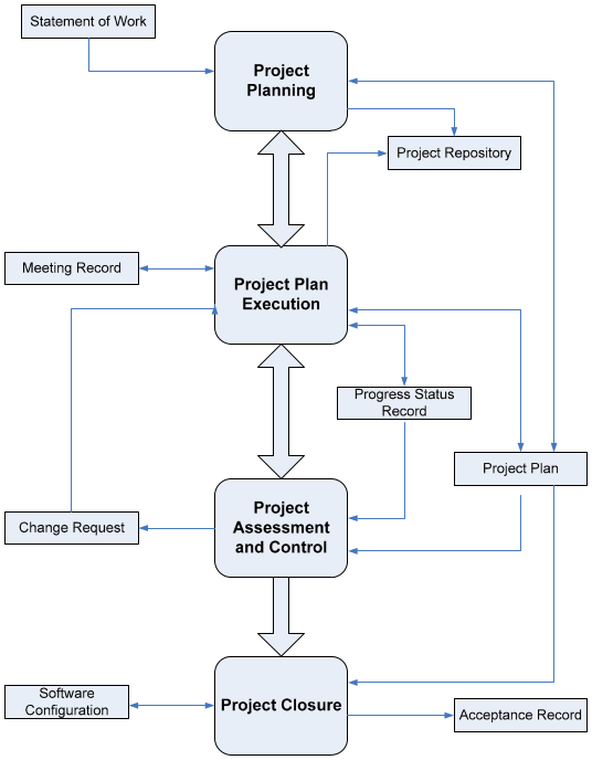 Process Diagram for Project Management, taken from ISO 29110-5-1-1